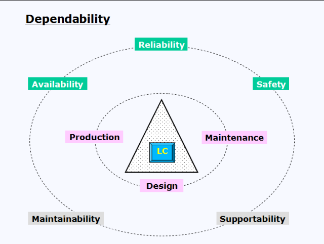 Positioning of dependability
