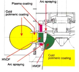 Selected coatings for Francis turbines