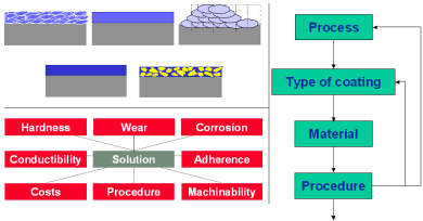 Procedure for coating selection